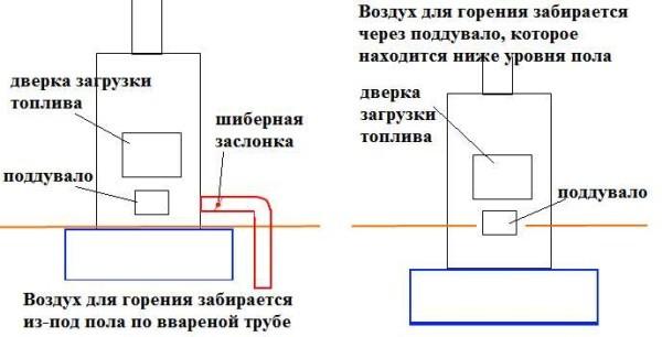 fundament-pod-pech-1-600x306.jpg